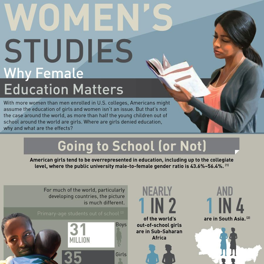 women s studies why female education matters