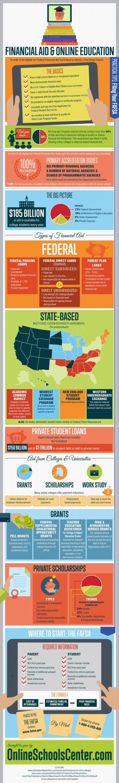 financial aid online college