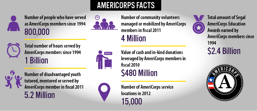 Americorp facts
