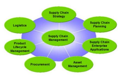 top 20 online schools for masters in supply chain management