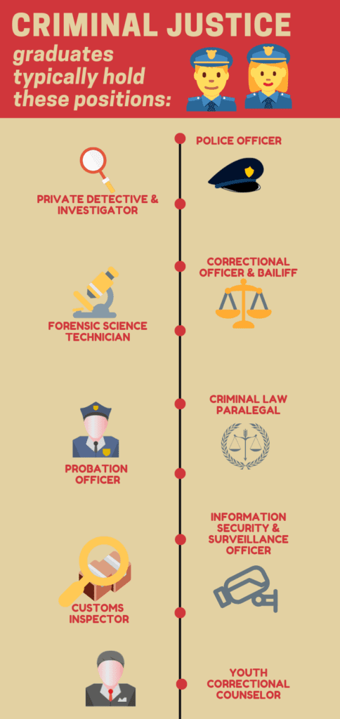 Criminal Justice Career, Salary and Degree Guide