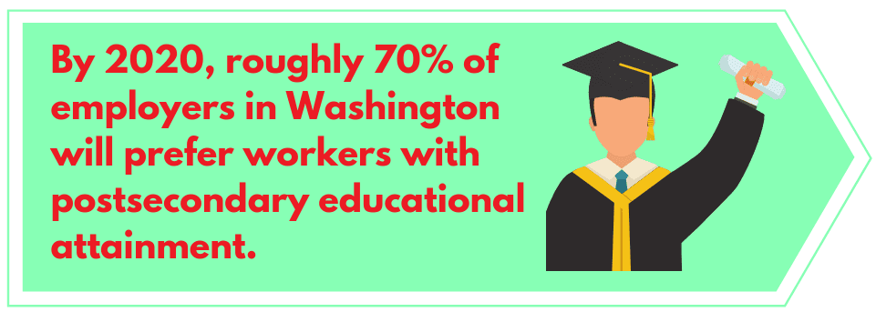 top online colleges schools best value roi washington