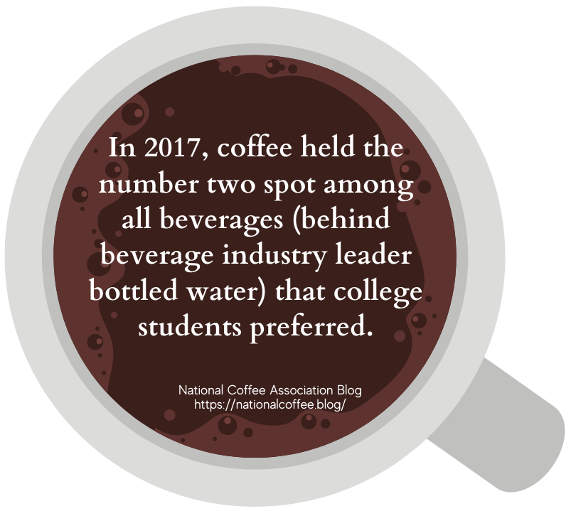 Coffee Shop College fact 1
